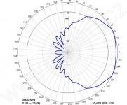 ZZ5G6S15D120 Sektorová Wifi anténa 5,6GHz 15dBi 120° vyzařovací diagram
