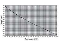 GT FLEX UG 370/480 MHz kombinovaná vozidlová anténa UHF/GPS pro vozidlové radiostanice délka/ frekvence